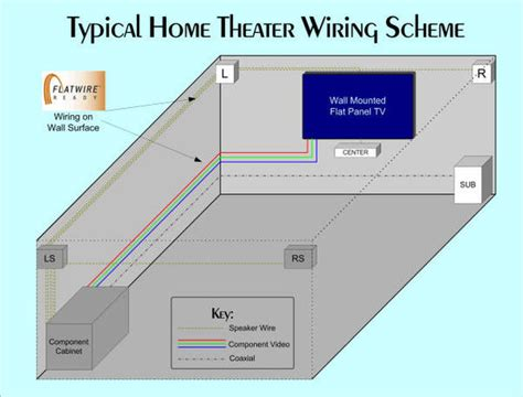 home theater wiring schematic 187 design and ideas