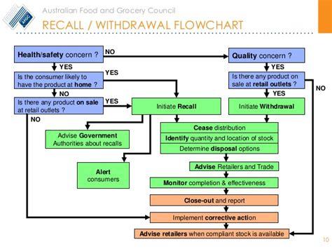 product recall flowchart gs1 recall