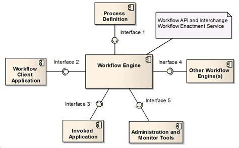 bpmn workflow engine bpmn workflow engine best free home design idea