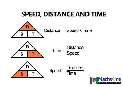 distance and time speed distance and time the math knowledge hub best