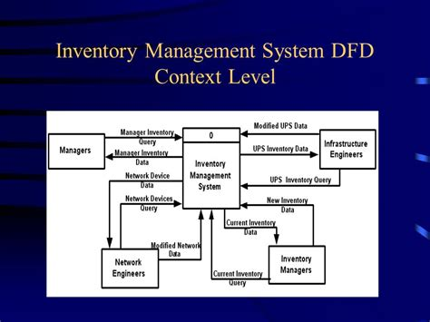 inventory management system dfd diagram inventory management system ppt