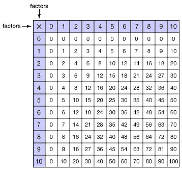 what pattern can you use to multiply a number grade 3 using a multiplication table overview