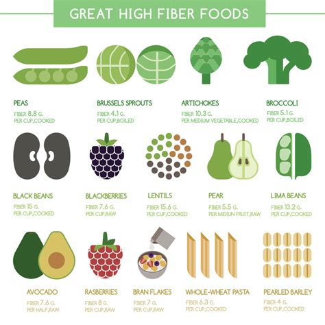 Foods That Make You Go To The Bathroom The Forgotten Ingredient To Weight Loss Fiber Rise