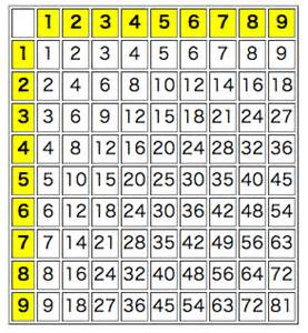 Center Table Css Phpで九九表を作ってみました Web勉強の備忘録