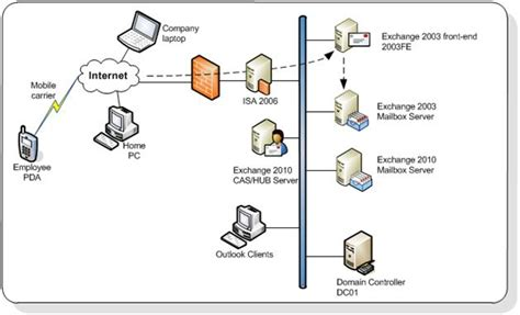 clients that support the exchange technical support upgrade exchange 2003 to exchange 2010