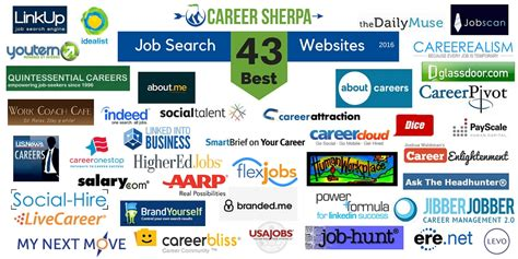 what are characteristics of the best job search websites get