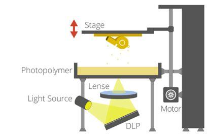 Digital Light Processing Dlp Technology Overview Think3d
