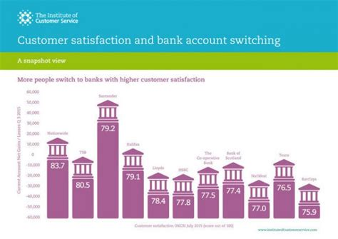 bank customer satisfaction report shows clock is ticking for banks with poor customer