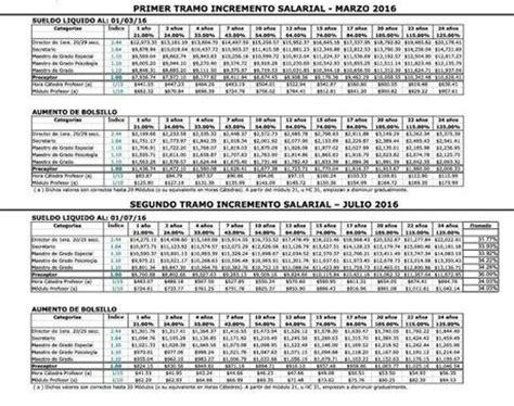 grilla salarial estatales nacionales grilla salarial 2016 provincia de buenos aires paperblog