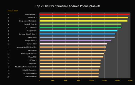 android benchmark 2012 top 20 best performance android mobile phones news antutu benchmark your