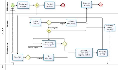 workflow analysis definition workflow analysis diagram choice image how to guide and
