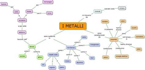 ricerca sulla tavola periodica i metalli tecnologicamente