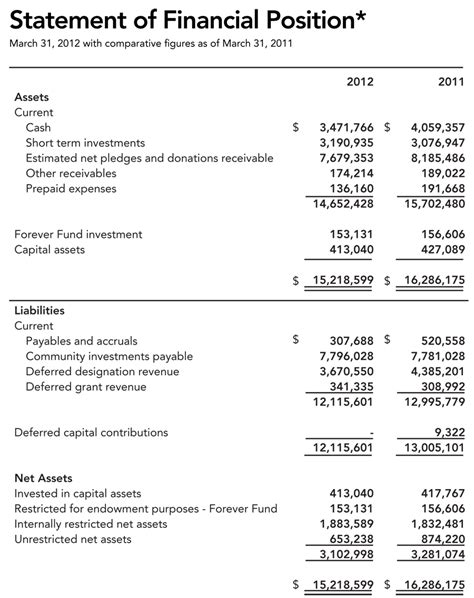 template of each financial statement financial statement templates find word templates
