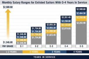 pay chart us navy pay grades navy ship to shore pay