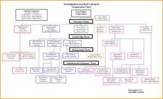 sle church organizational chart city organizational