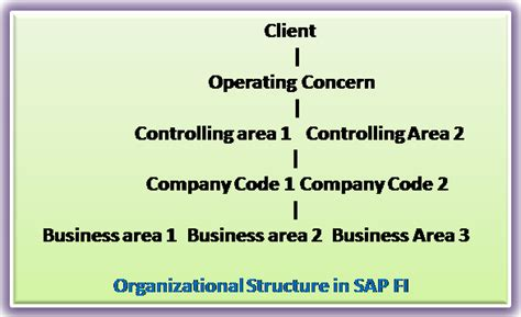 sap controlling focuses on sap fico certification sap fico books what is sap fico about sap fico module sap