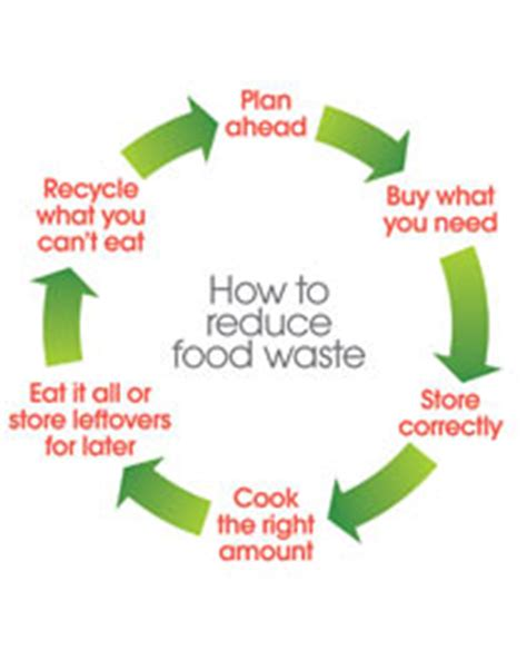 Planning A Kitchen food waste city of london