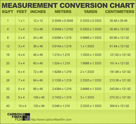 18 meters to feet measurement conversion chart for our international