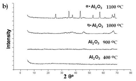 xrd pattern of aluminium oxide aluminum oxide aluminum oxide xrd