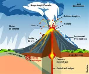 nouveau regard sur les 233 coulements pyroclastiques lors des