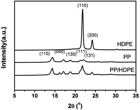 xrd pattern of polyethylene materials free full text preparation and compatibility