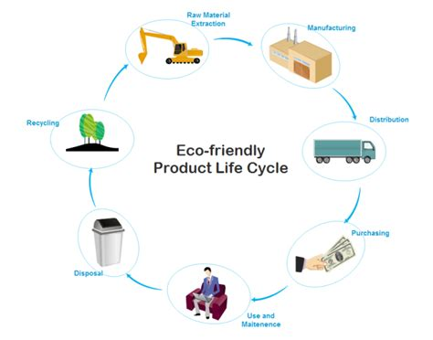 cycle diagram maker simple product cycle chart maker make great looking