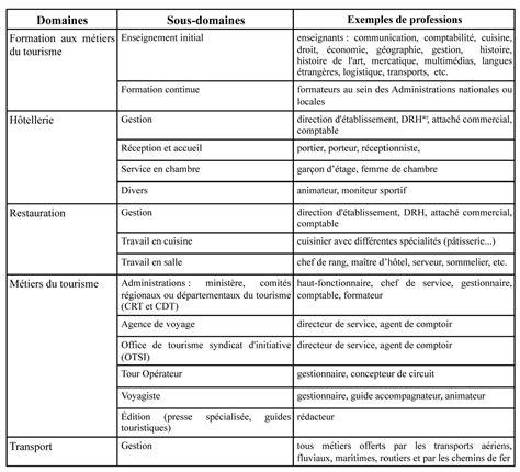 Grille Horaire Bac Pro Assp by Exemple De Fiche Produit Bep