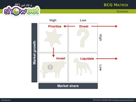 bcg matrix  powerpoint