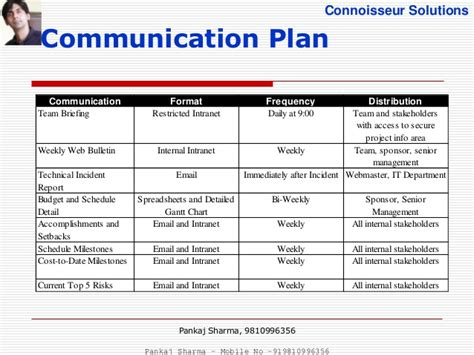communication management plan template project communications management pmbok 5th edition