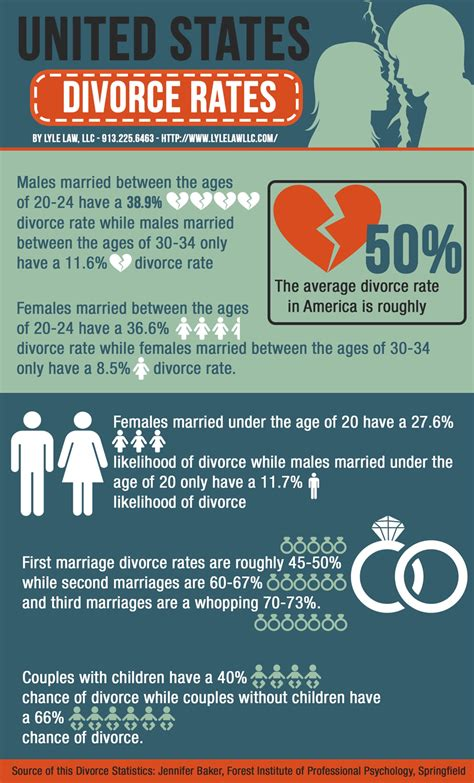 National Divorce Records The Younger Couples Get Married The Higher The Chances