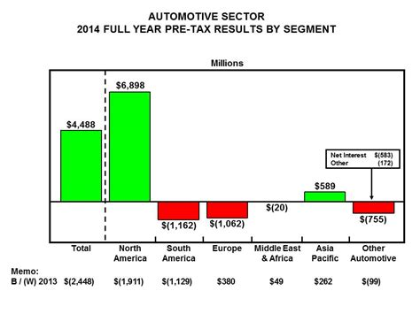 ford annual report 2014 ford motor f 2014 annual report