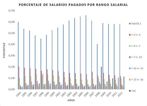 procedimiento para calcular prestaciones sociales septiembre 2016 venezuela salarios y prestaciones sociales en colombia 2011