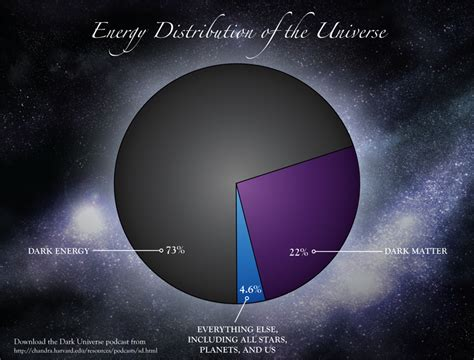 distribution of matter in the universe energy distribution of the universe earthly mission