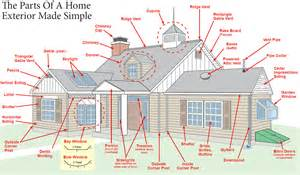 Bow Window Roof Framing glossary terms homeowners need to know pj fitzpatrick