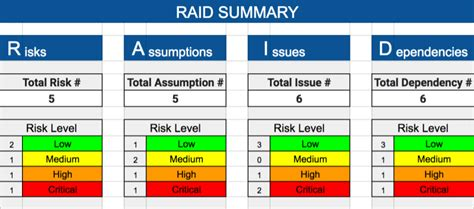 project raid log template raid log template expert program management