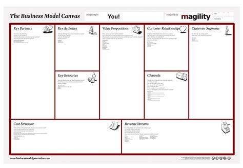 business model design magility