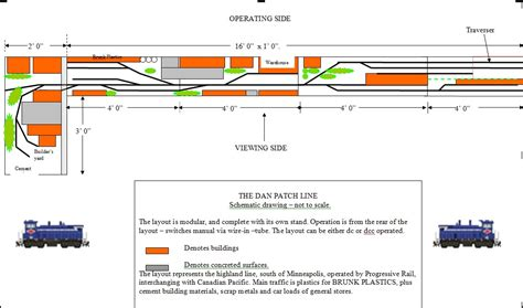 layout fasilitas dan layout planning dan patch line southwark model railway club