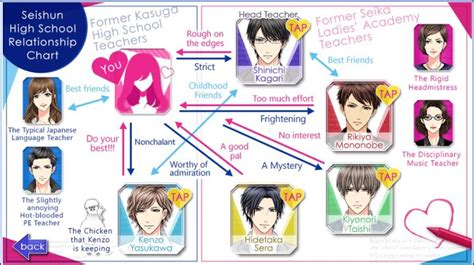 character relationship chart maker image relationship chart jpg voltage inc wiki