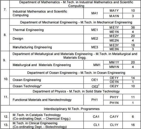 number of m tech seats in iit bombay how should one choose between iit madras and iit bombay