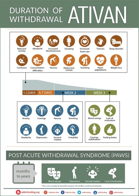 Detox Benzodiazepines Safely by The Ativan Withdrawal Timeline Chart
