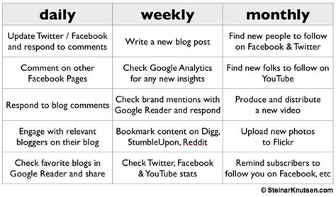 creative social media marketing strategy plan templates