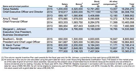 microsoft salaries microsoft ceo satya nadella gets 18 3m in pay as board