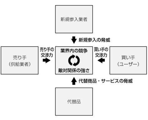 Mba Marketing Terms by 5つの力分析 5forces Mba Tips 株式会社トゥルース Inc