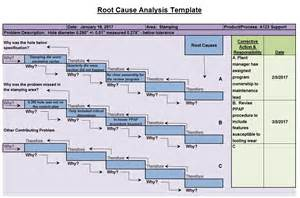 template root cause analysis doc 585420 template for root cause analysis root cause