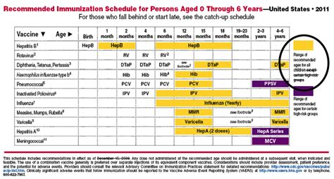 vaccination schedule image gallery immunization schedule