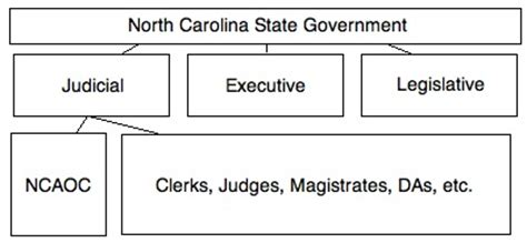 Carolina Administrative Office Of The Courts by Jillian Warren Communication Marketing Writing Web