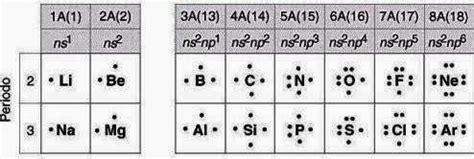 quanti sono gli elementi della tavola periodica quaderno degli appunti elettronegativit 224 legge di lewis