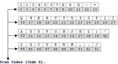 javascript keycode tutorial javascript char codes vivek dragon