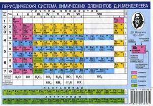 117 элемент таблицы менделеева