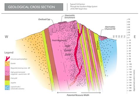 cross section geology definition cashmere iron deposit exploration